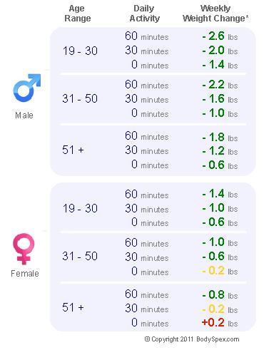 <1,600, 1,700 calorie chart